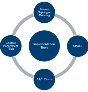 ابزارهای مدل سازی فرایند