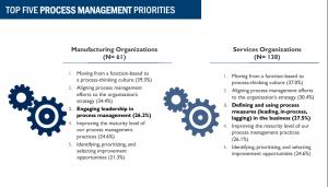 دلایل رویکرد به مدیریت فرایندها