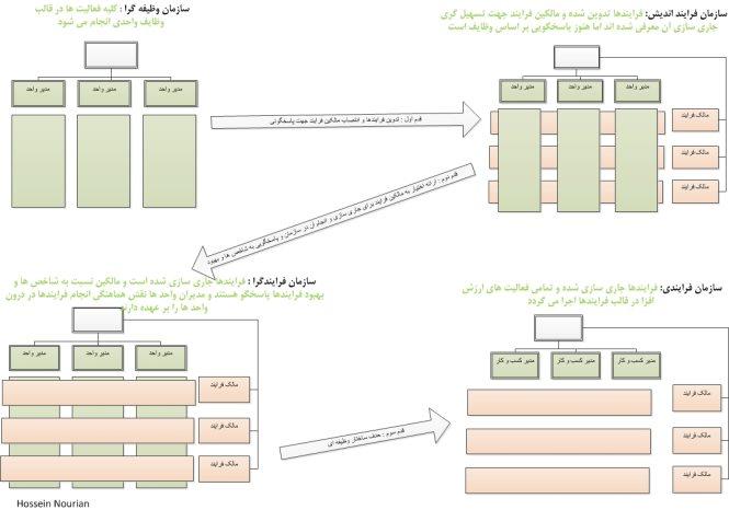 process Oriented1.jpg